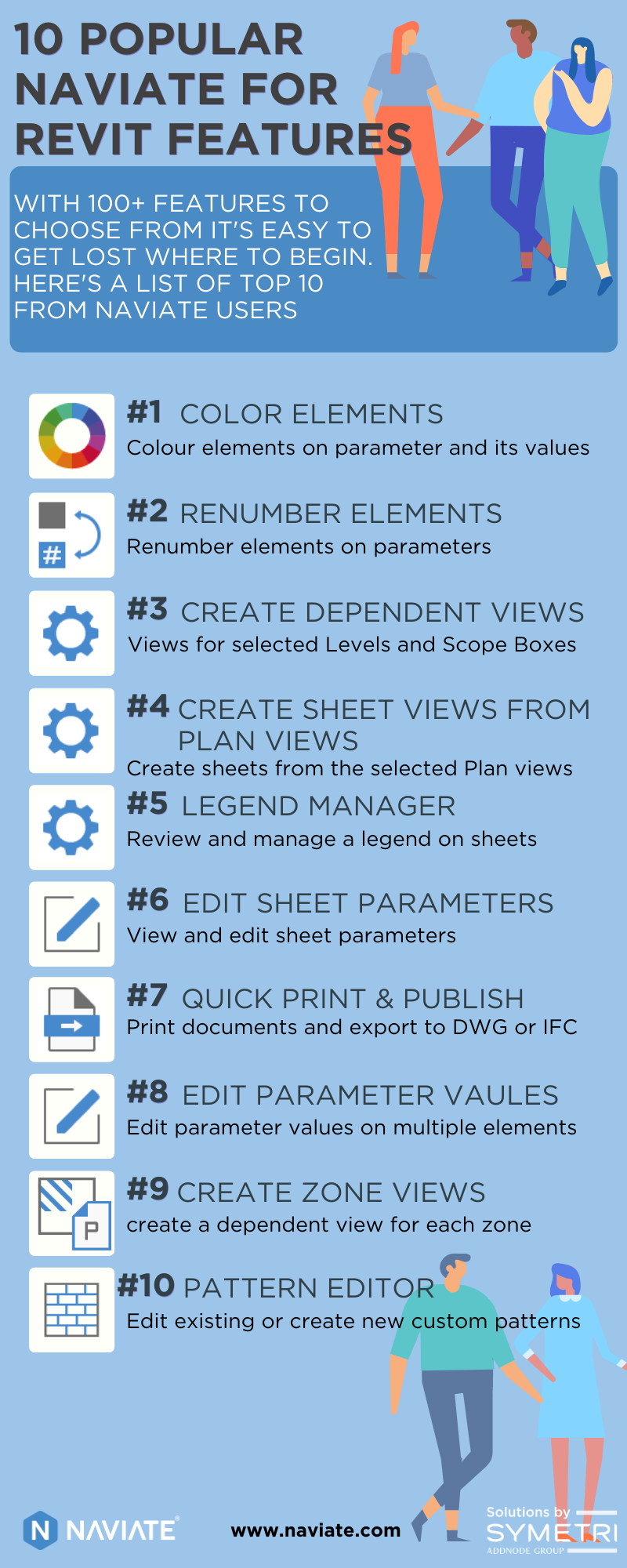 10 popular Naviate Revit features infographic NEW